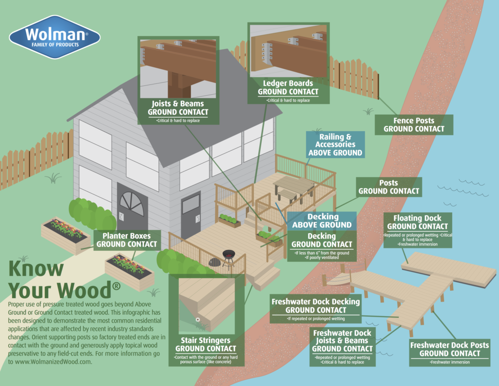 Image of an infographic detailing the changes to AWPA standards for Ground Contact and Above Ground pressure treated wood use